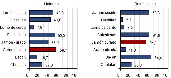 Consumo en Francia e Italia
