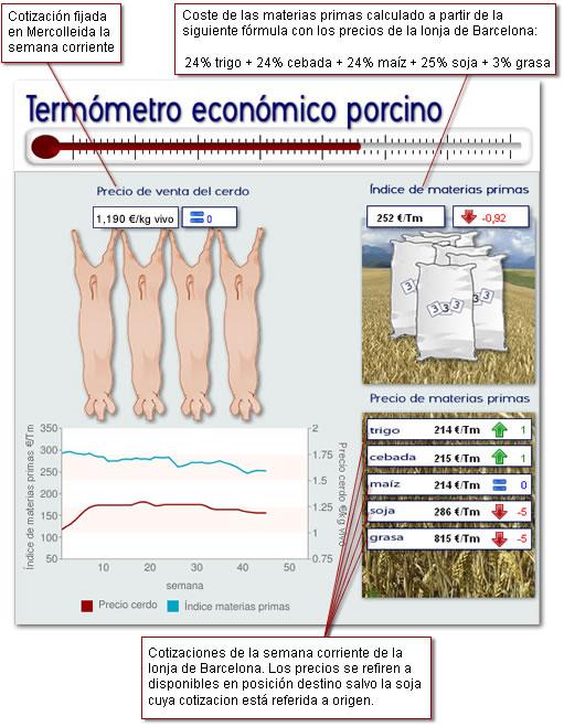 Termómetro económico porcino