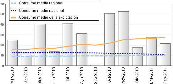 Ejemplo de datos que podían obtenerse de VETSTAT por el granjero o veterinario. La figura ilustra el uso de antibióticos en una explotación por meses en ADD (dosis por animal y día).