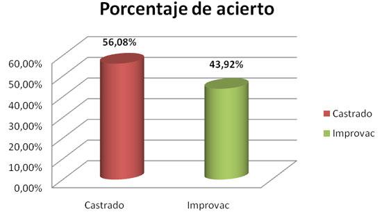 Reto improvac - Porcentaje de acierto