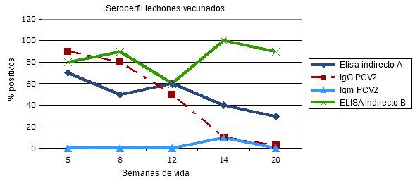 Seroperfil transversal en lechones vacunados frente a PCV2 al destete: respuesta comparativa en dos pruebas ELISA indirectos para anticuerpos totales