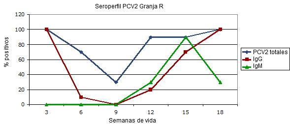 Seroperfil transversal en una granja afectada de circovirosis clínica en ausencia de vacunación