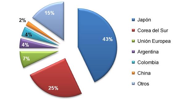 Exportaciones chilenas de carne de cerdo durante el 2011 (211.000 Tm aprox.)