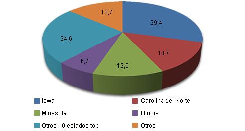 Censo porcino en EEUU