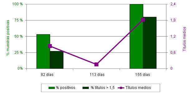 Resultados de serologías Idexx para Mhyo de noviembre de 2010.