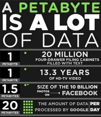 Google procesa más de 20 petabytes al día