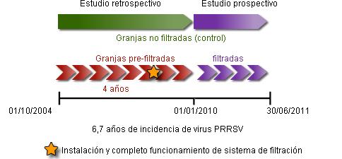 Análisis epidemiológico de granjas filtradas frente al virus PRRS en Norte América