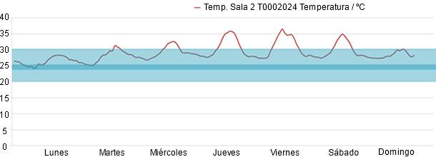 Monitorización de la temperatura semanal en transición; valores dentro del rango óptimo y adecuado.