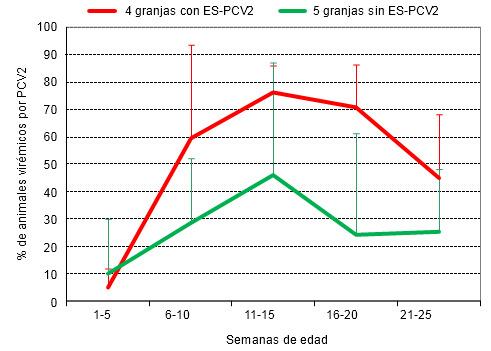 % de animales virémicos por PCV2