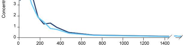 Concentraciones genérico versus referencia