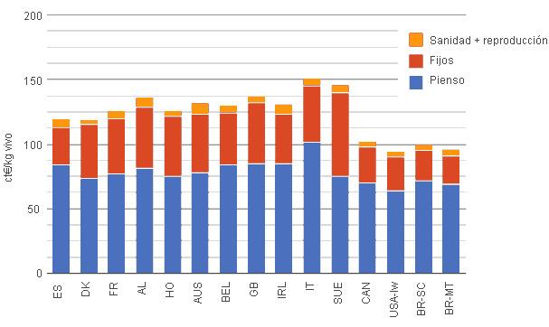 Coste de producción del porcino en los países de Interpig en 2011 desglosado por conceptos. Datos expresados en céntimos de Euros por kg de peso vivo.