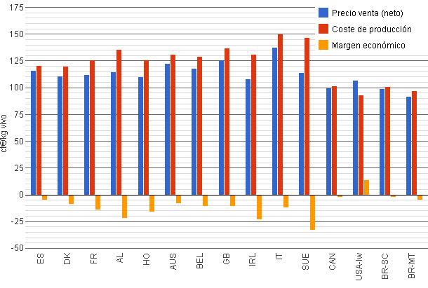 Precio venta, coste de producción y margen de los miembros de Interpig (en céntimos de euro)
