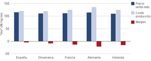 Margen porcino 2011 en España, Dinamarca, Francia, Alemania y Holanda
