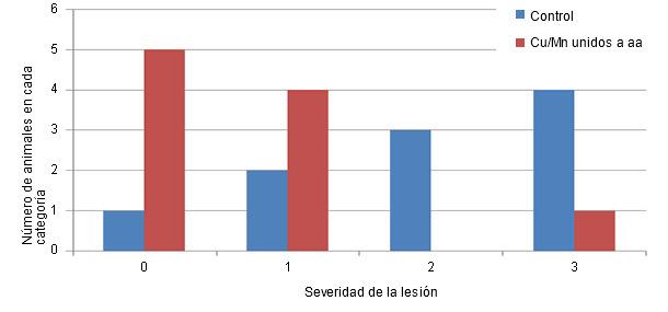 Distribución de la severidad de las lesiones en el cartílago (escala de 0 a 3) de animales control o con una dieta con Cu/Mn unidos a aminoácidos