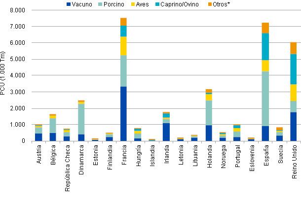 PCU (en 1.000 Tm) de distintas especies animales, por país, en 2010