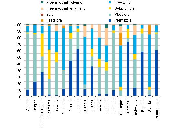 Ventas de antibióticos para animales de producción, en mg/CPU por países y según sus formas farmacéuticas en 2010