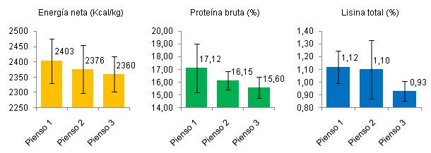 Energía neta, proteína bruta y lisina total en 3 piensos