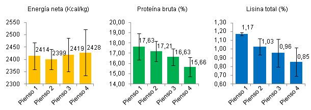 Energía neta, proteína bruta y lisina total en 4 piensos
