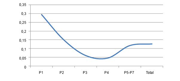Porcentaje de lechones de bajo peso en función del nº parto
