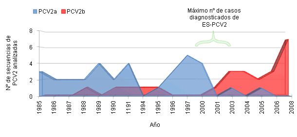 Frecuencia de detección de PCV2a y PCV2b en España