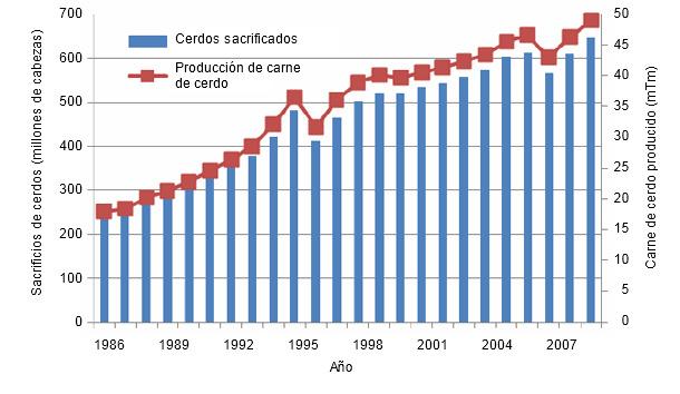 China: de donde viene, adonde va. Evolución del capitalismo en China. - Página 33 Produccion-anual-de-carne-de-cerdo-1986-2009_45944