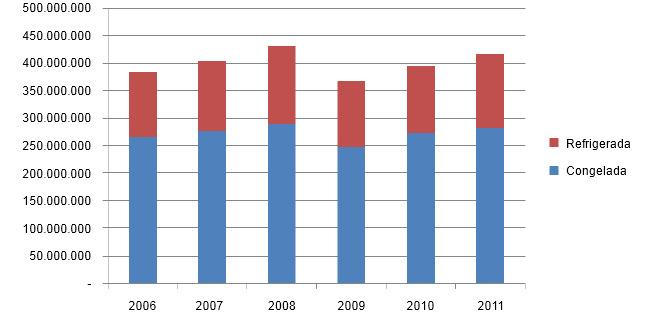 Evolución de las importaciones de porcino (miles de yenes)