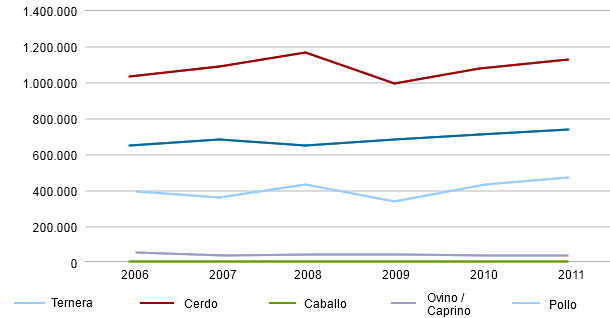 Evolución del volumen de las importaciones de los principales tipos de carne en Japón (Tm)