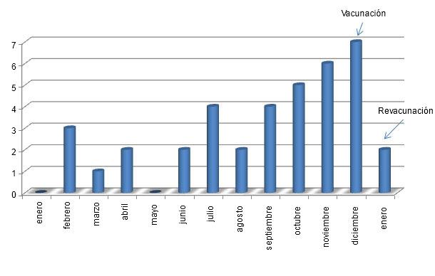 Abortos mensuales en 2012