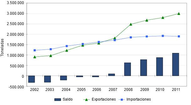 Evolución comercio exterior productos porcinos en Alemania