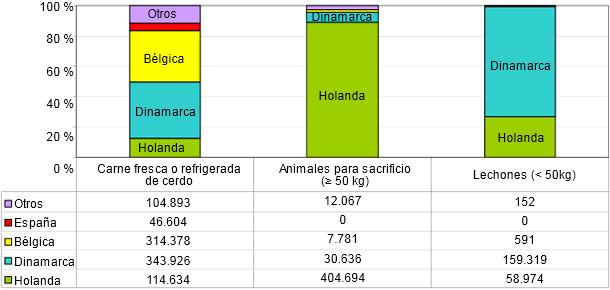 Procedencia de las importaciones porcinas