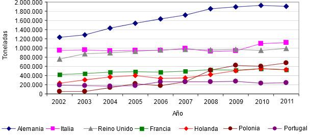 Evolución de las importaciones de productos porcinos