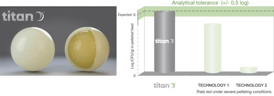 Levadura microencapsulada con tecnología TITAN de Lallemand