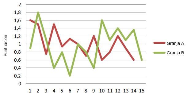 Puntuaciones medias de dos explotaciones libres de rinitis atrófica progresiva
