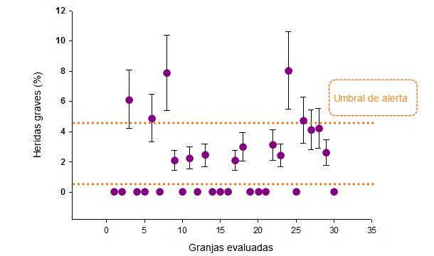 Prevalencia (y desviación estándar) de cerdos con heridas graves para cada granja evaluada. Los umbrales de riesgo establecidos se muestran de color naranja.