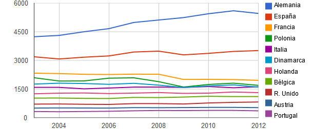 Producción de carne porcina en Europa en 2003-2012