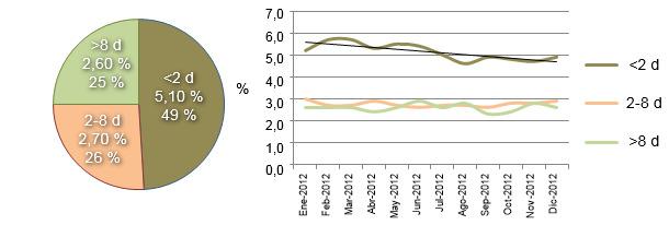 Distribución de la mortalidad en lactación a lo largo de 2012
