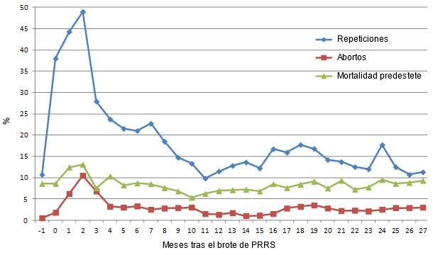 Evolución de algunos parámetros productivos desde el mes previo al brote de PRRS (-1) hasta 27 meses después.