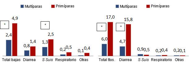 Total de bajas (%), animales tratados (%) y su distribución en transición en función del origen (primíparas o multíparas)