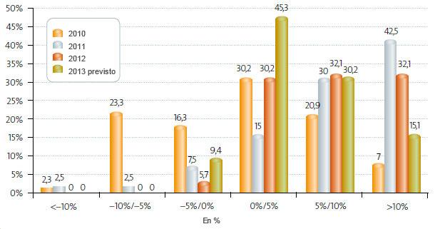 Estructura de costes (2007-2013)