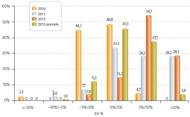 Precio medio de venta (2007-2013)