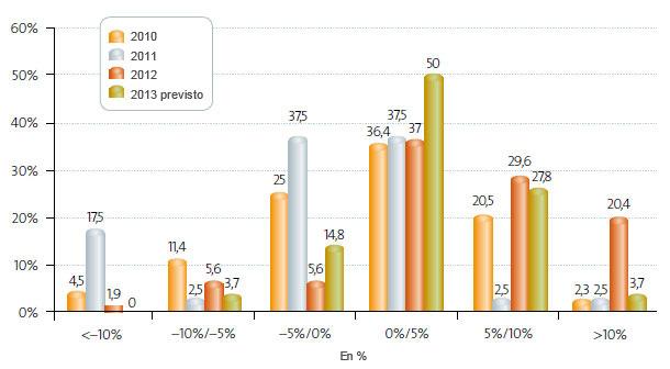 Resultados económicos 2007-2013