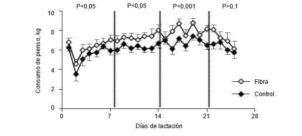 Consumo diario voluntario de alimento de cerdas lactantes alimentadas con una dieta que contenía 2,8 (control) o 11,0% (fibra) de fibra bruta durante la gestación