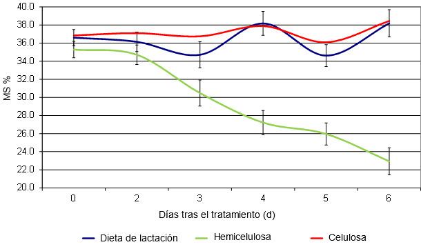 Efecto de la fuente de fibra en la dieta de cerdas sobre el contenido de materia seca de las heces