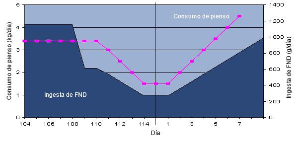 Ingesta de fibra (FND) alrededor del parto