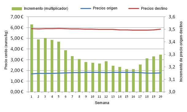 Evolución de los precios del cerdo en origen y destino durante las 20 primeras semanas de 2013