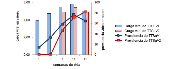 Cargas virales y prevalencias de TTSuVViral loads and prevalence