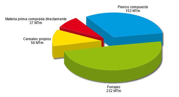 Fuentes de alimentación animal en la UE-27 en 2012
