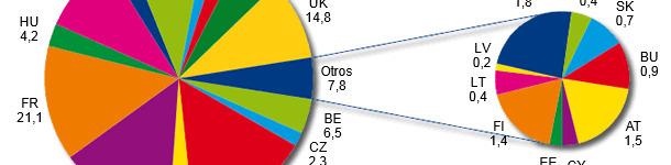 Producción de piensos compuestos en UE-27 en 2012