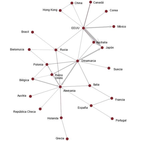 Principales flujos comerciales de carne de cerdo en US$ en 2010