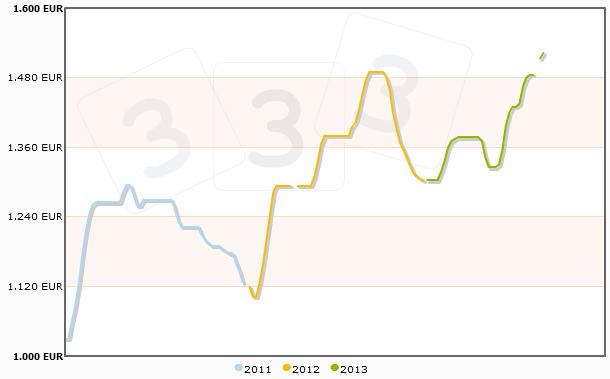 Agosto estratosférico, el mercado sin aliento